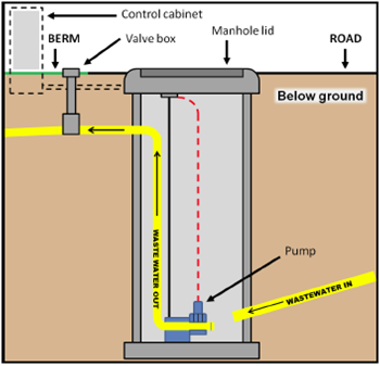 lift-station-diagram_thumb.png