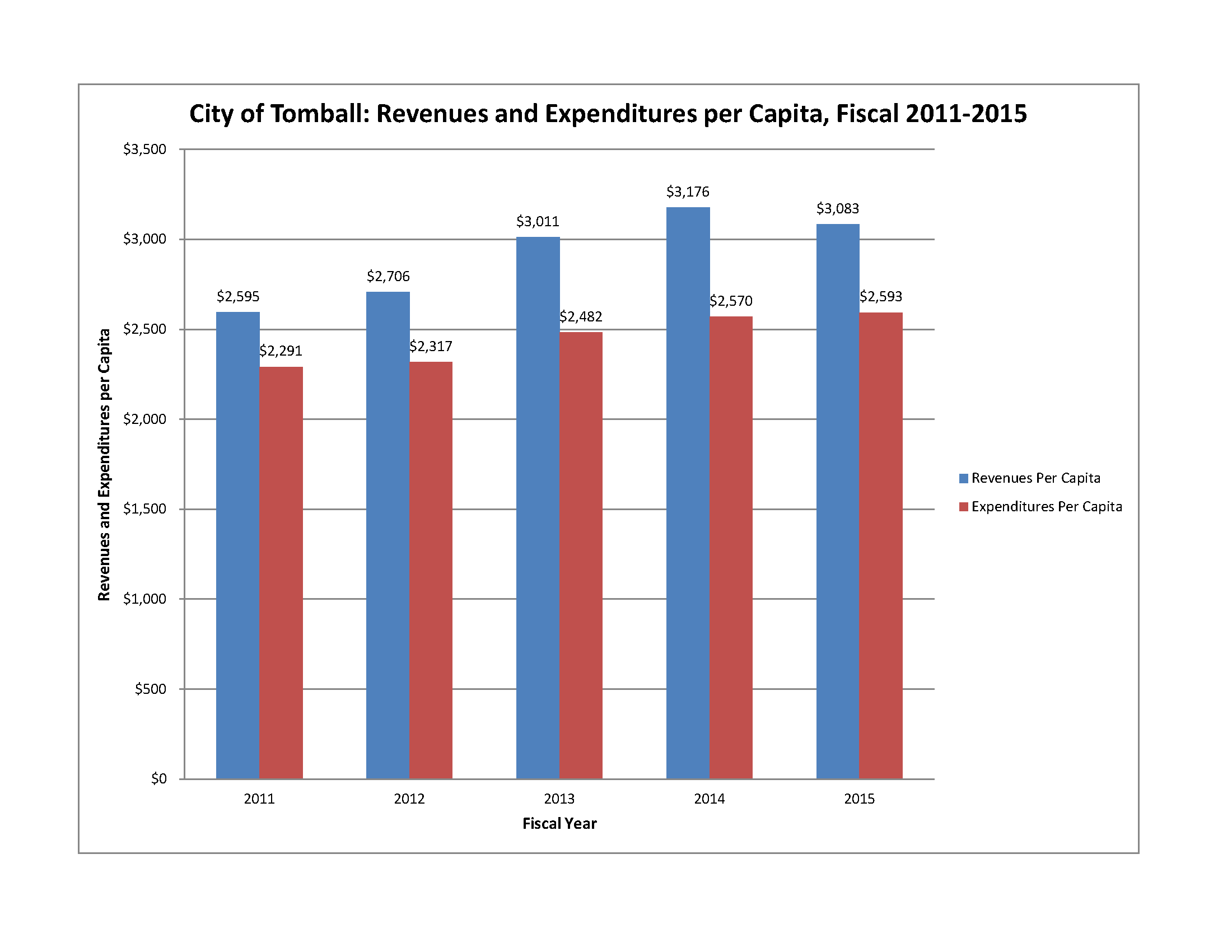 Revenue and Expenditures per Capita FYE2015.png